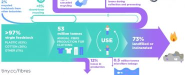 the cycle for non zero-waste clothes