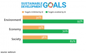 Uses of AI in achieving UN sustainable development goals.